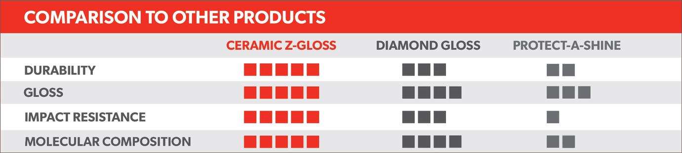 Ceramic Z-Gloss vs Diamond Gloss vs Protect-A-Shine